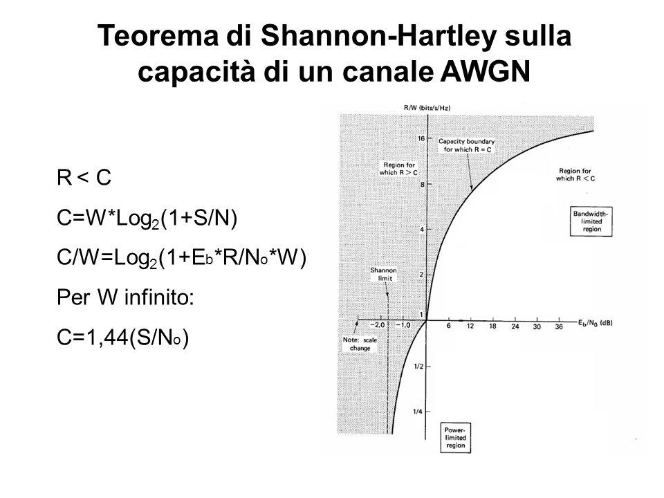 Teorema di Shannon-Hartley sulla capacità di un canale AWGN R < C C=W*Log 2 (1+S/N) C/W=Log 2 (1+E b *R/N o *W) Per W infinito: C=1,44(S/N o )