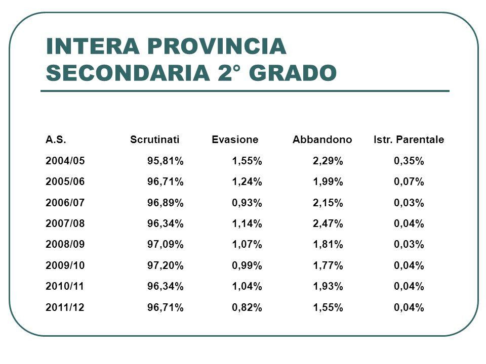 INTERA PROVINCIA SECONDARIA 2° GRADO A.S.ScrutinatiEvasioneAbbandonoIstr.