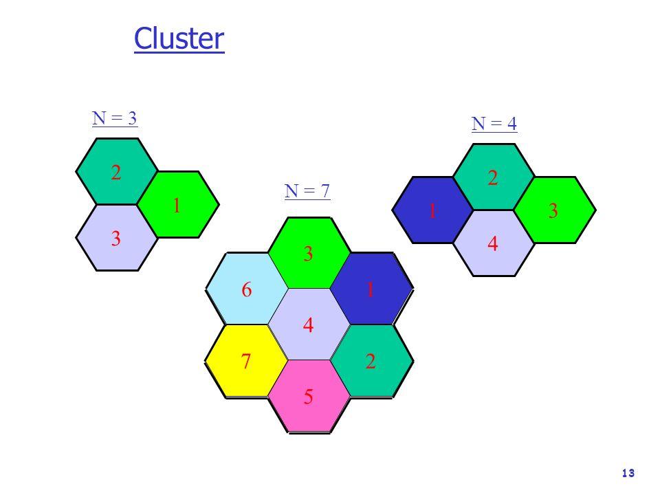 13 Cluster 2 3 1 1 2 4 3 4 1 3 6 5 27 N = 7 N = 3 N = 4