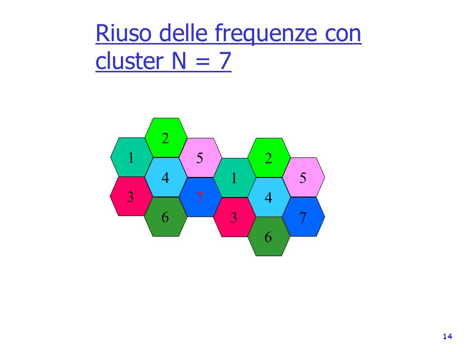 14 Riuso delle frequenze con cluster N = 7 2 4 3 1 7 5 1 6 3 4 2 5 7 6