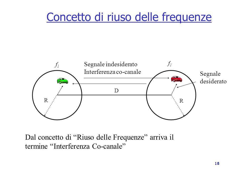 18 Concetto di riuso delle frequenze D f1f1 f1f1 R R Dal concetto di Riuso delle Frequenze arriva il termine Interferenza Co-canale Segnale desiderato