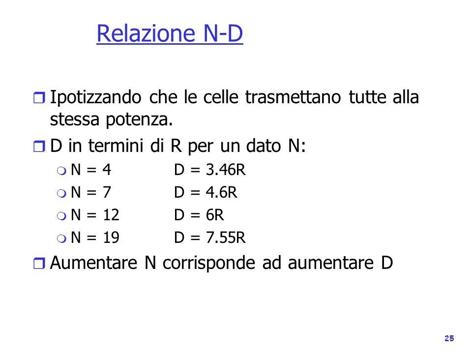 25 Relazione N-D r Ipotizzando che le celle trasmettano tutte alla stessa potenza. r D in termini di R per un dato N: m N = 4D = 3.46R m N = 7D = 4.6R