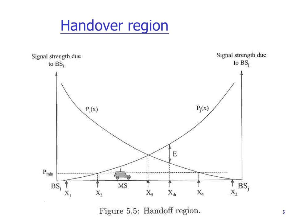 35 Handover region