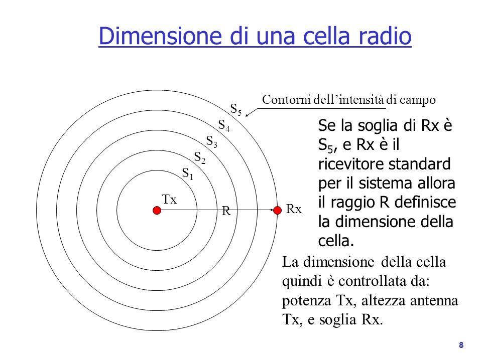 8 Dimensione di una cella radio Contorni dellintensità di campo Tx S2S2 S1S1 S3S3 S4S4 S5S5 Rx Se la soglia di Rx è S 5, e Rx è il ricevitore standard