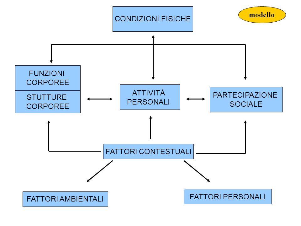 CONDIZIONI FISICHE FUNZIONI CORPOREE STUTTURE CORPOREE FATTORI AMBIENTALI FATTORI PERSONALI PARTECIPAZIONE SOCIALE FATTORI CONTESTUALI ATTIVITÀ PERSONALI modello