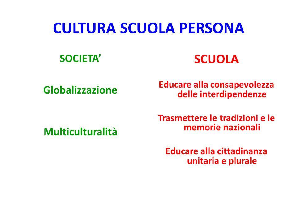 CULTURA SCUOLA PERSONA SOCIETA Globalizzazione Multiculturalità SCUOLA Educare alla consapevolezza delle interdipendenze Trasmettere le tradizioni e le memorie nazionali Educare alla cittadinanza unitaria e plurale