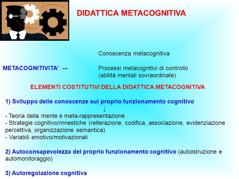 DIDATTICA METACOGNITIVA Conoscenza metacognitiva METACOGNITIVITA Processi metacognitivi di controllo (abilità mentali sovraordinate) ELEMENTI COSTITUTIVI DELLA DIDATTICA METACOGNITIVA 1) Sviluppo delle conoscenze sul proprio funzionamento cognitivo - Teoria della mente e meta-rappresentazione - Strategie cognitivo/mnestiche (reiterazione, codifica, associazione, evidenziazione percettiva, organizzazione semantica) - Variabili emotivo/motivazionali 2) Autoconsapevolezza del proprio funzionamento cognitivo (autoistruzione e automonitoraggio) 3) Autoregolazione cognitiva