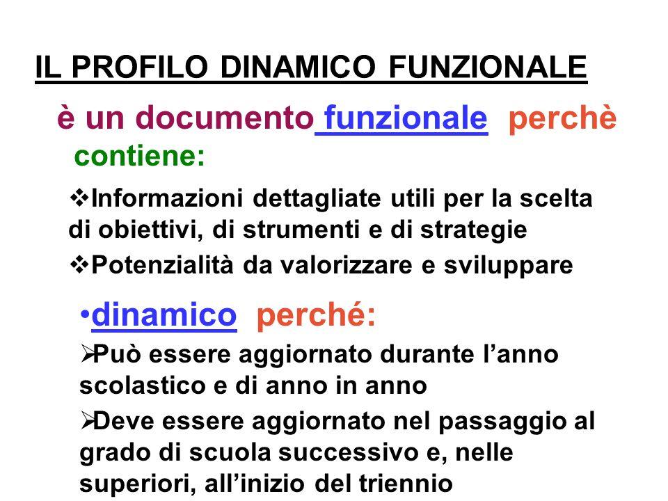 IL PROFILO DINAMICO FUNZIONALE è un documento funzionale perchè dinamico perché: contiene: Informazioni dettagliate utili per la scelta di obiettivi,