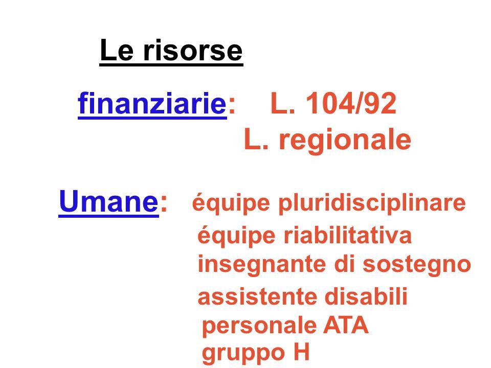 finanziarie: L. 104/92 L. regionale Le risorse Umane: équipe pluridisciplinare équipe riabilitativa insegnante di sostegno assistente disabili persona
