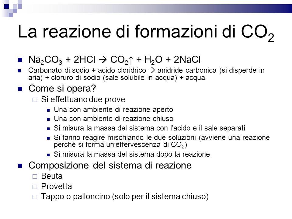 La reazione di formazioni di CO 2 Na 2 CO 3 + 2HCl CO 2 + H 2 O + 2NaCl Carbonato di sodio + acido cloridrico anidride carbonica (si disperde in aria)