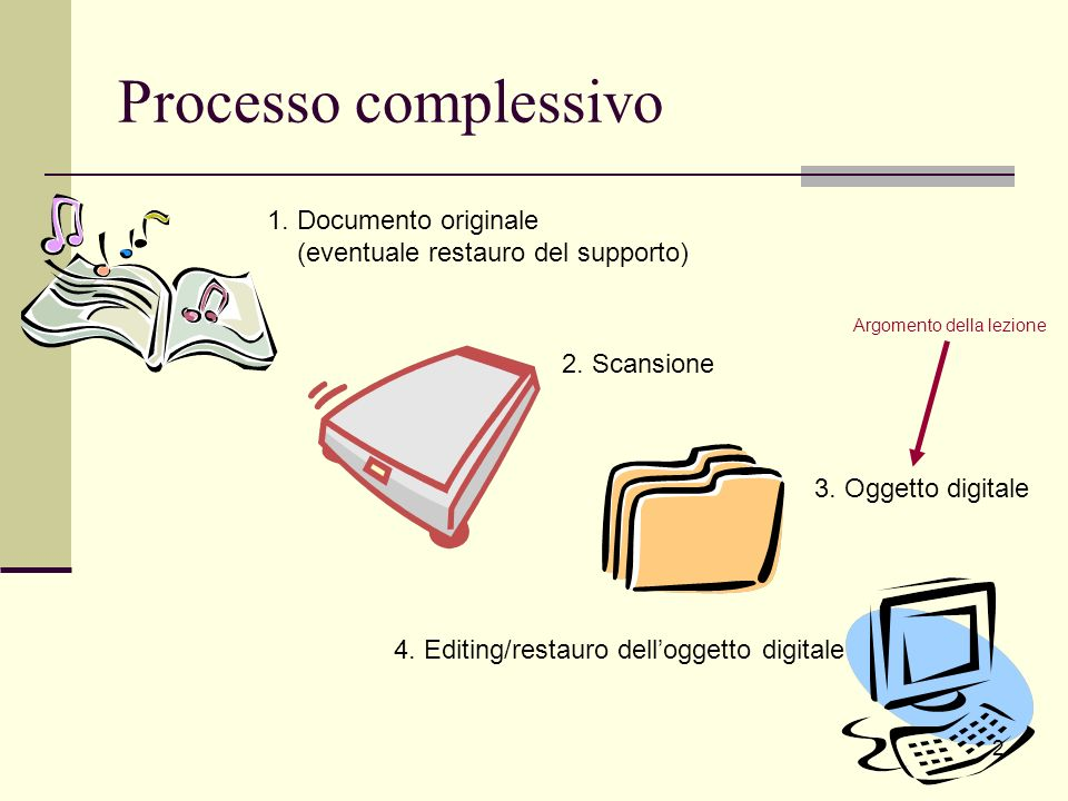 Processo complessivo 1. Documento originale (eventuale restauro del supporto) 2. Scansione 3. Oggetto digitale 4. Editing/restauro delloggetto digital