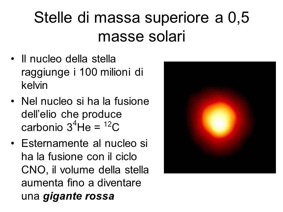 Stelle di massa superiore a 0,5 masse solari Il nucleo della stella raggiunge i 100 milioni di kelvin Nel nucleo si ha la fusione dellelio che produce