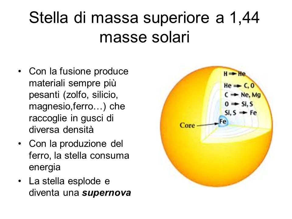 Stella di massa superiore a 1,44 masse solari Con la fusione produce materiali sempre più pesanti (zolfo, silicio, magnesio,ferro…) che raccoglie in g