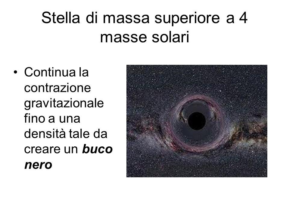 Stella di massa superiore a 4 masse solari Continua la contrazione gravitazionale fino a una densità tale da creare un buco nero