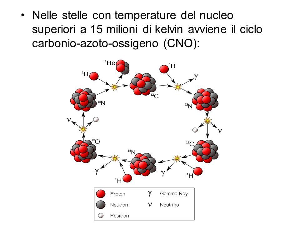 Nelle stelle con temperature del nucleo superiori a 15 milioni di kelvin avviene il ciclo carbonio-azoto-ossigeno (CNO):