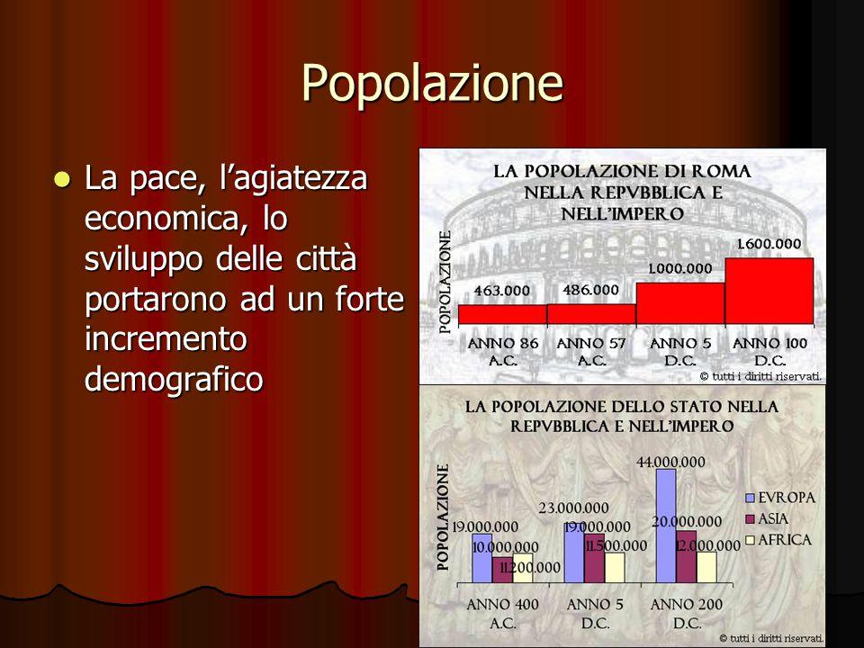 Popolazione La pace, lagiatezza economica, lo sviluppo delle città portarono ad un forte incremento demografico La pace, lagiatezza economica, lo svil