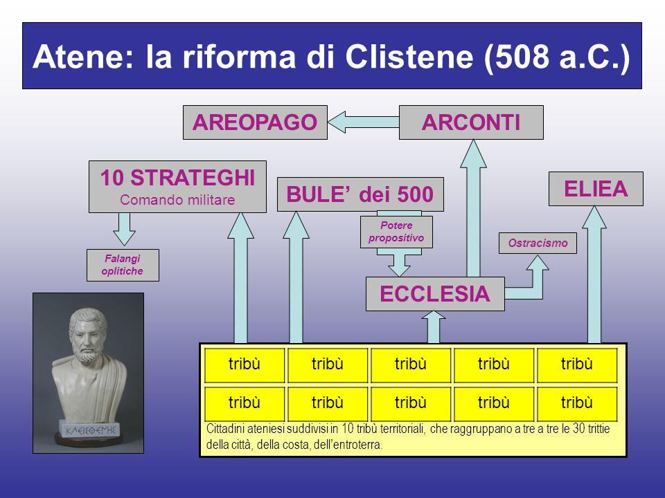 Atene: la riforma di Solone (594 a.C.) Cittadini ateniesi suddivisi in 4 classi di censo ECCLESIA Assemblea popolare: Elegge i magistrati Approva le d