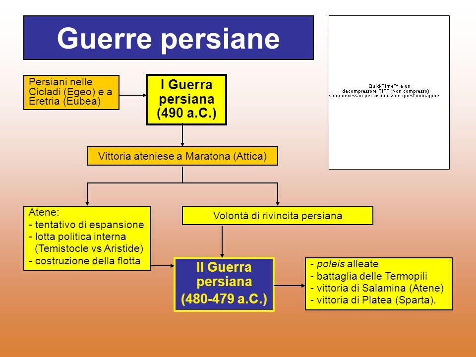 Espansione Persiana Sottomissione città greche della IONIA (fine VI sec. a.C.) - Tirannidi - Tributi - Obblighi militari Rivolta antipersiana (499 a.C