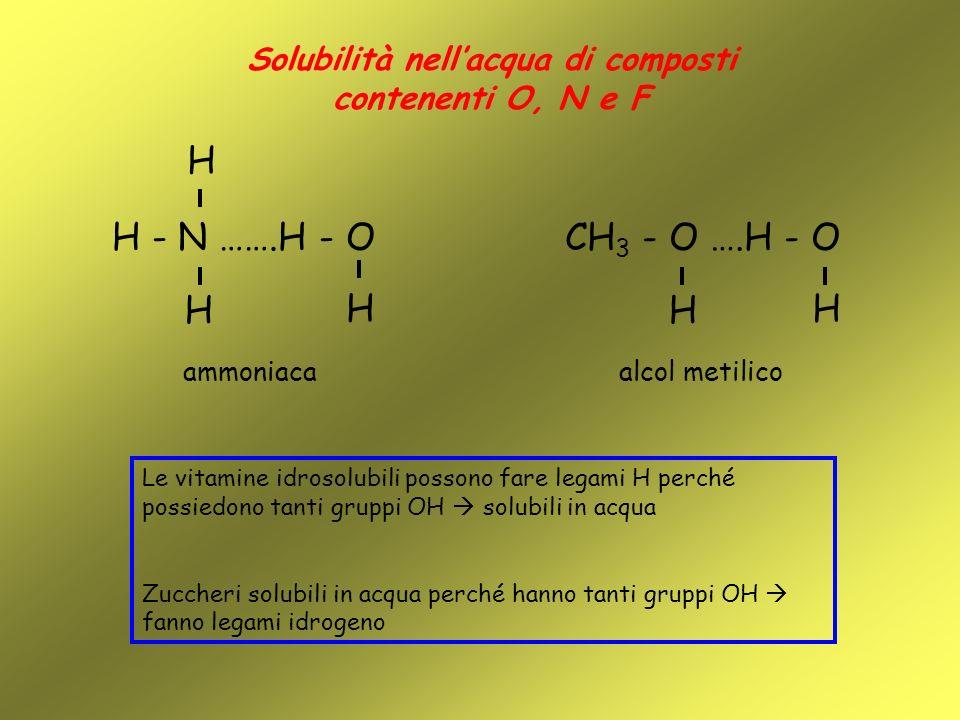 Solubilità nellacqua di composti contenenti O, N e F ammoniaca H H - N …….H - O H H alcol metilico CH 3 - O ….H - O H H Le vitamine idrosolubili posso