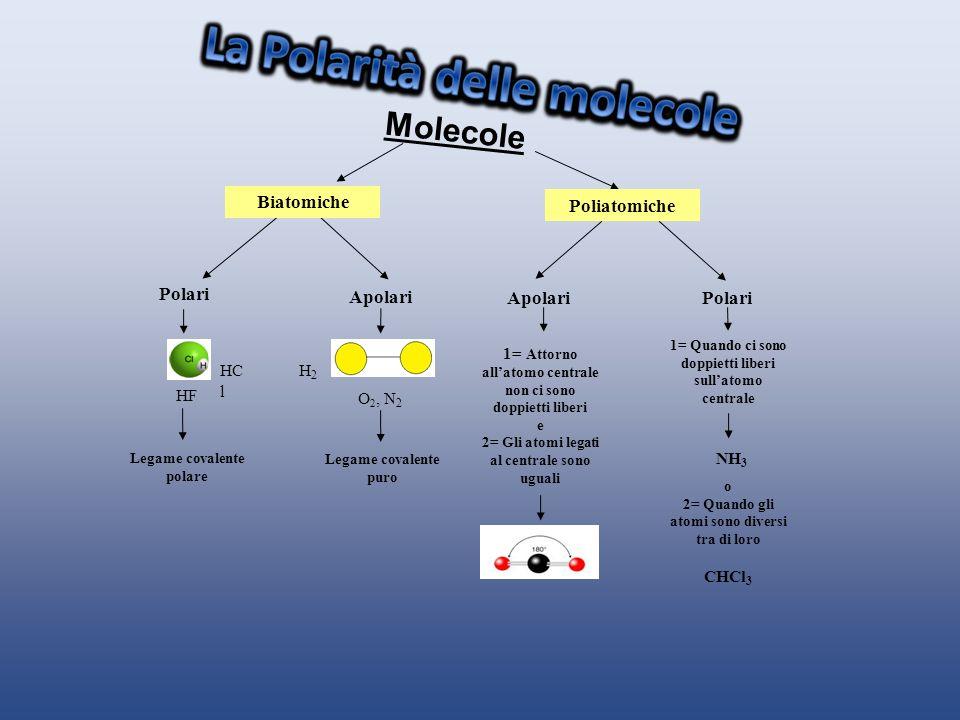 Molecole Poliatomiche Polari Apolari Polari HF O 2, N 2 Legame covalente polare NH 3 1= Quando ci sono doppietti liberi sullatomo centrale o 2= Quando