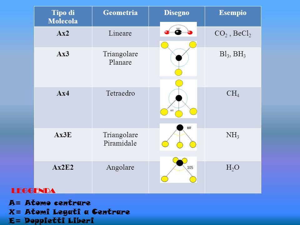 Tipo di Molecola GeometriaDisegnoEsempio Ax2LineareCO 2, BeCl 2 Ax3Triangolare Planare Bl 3, BH 3 Ax4TetraedroCH 4 Ax3ETriangolare Piramidale NH 3 Ax2
