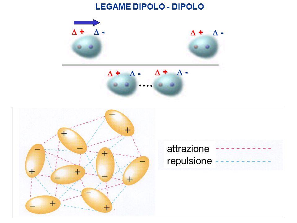 LEGAME DIPOLO - DIPOLO + - + - + - + - attrazione repulsione