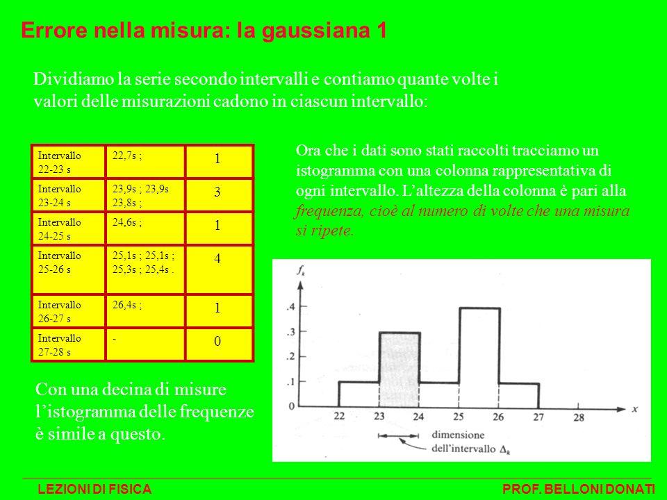 Con una decina di misure listogramma delle frequenze è simile a questo. Errore nella misura: la gaussiana 1 Dividiamo la serie secondo intervalli e co
