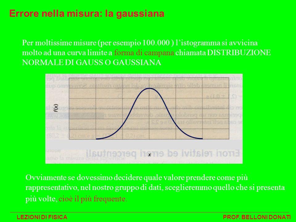 Errore nella misura: la gaussiana Per moltissime misure (per esempio 100.000 ) listogramma si avvicina molto ad una curva limite a forma di campana ch