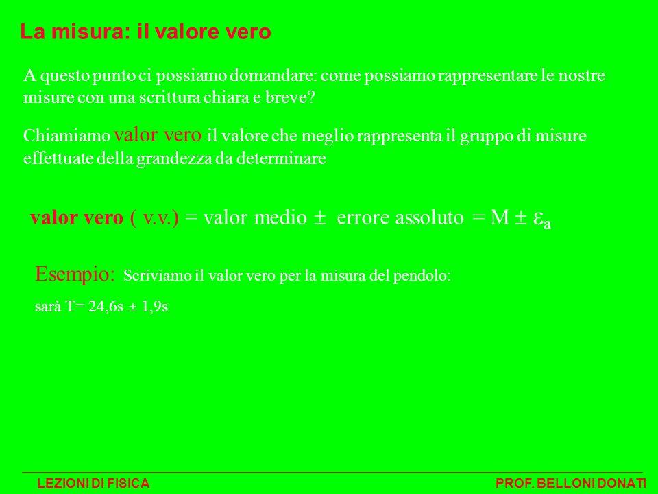 valor vero ( v.v.) = valor medio errore assoluto = M a La misura: il valore vero A questo punto ci possiamo domandare: come possiamo rappresentare le