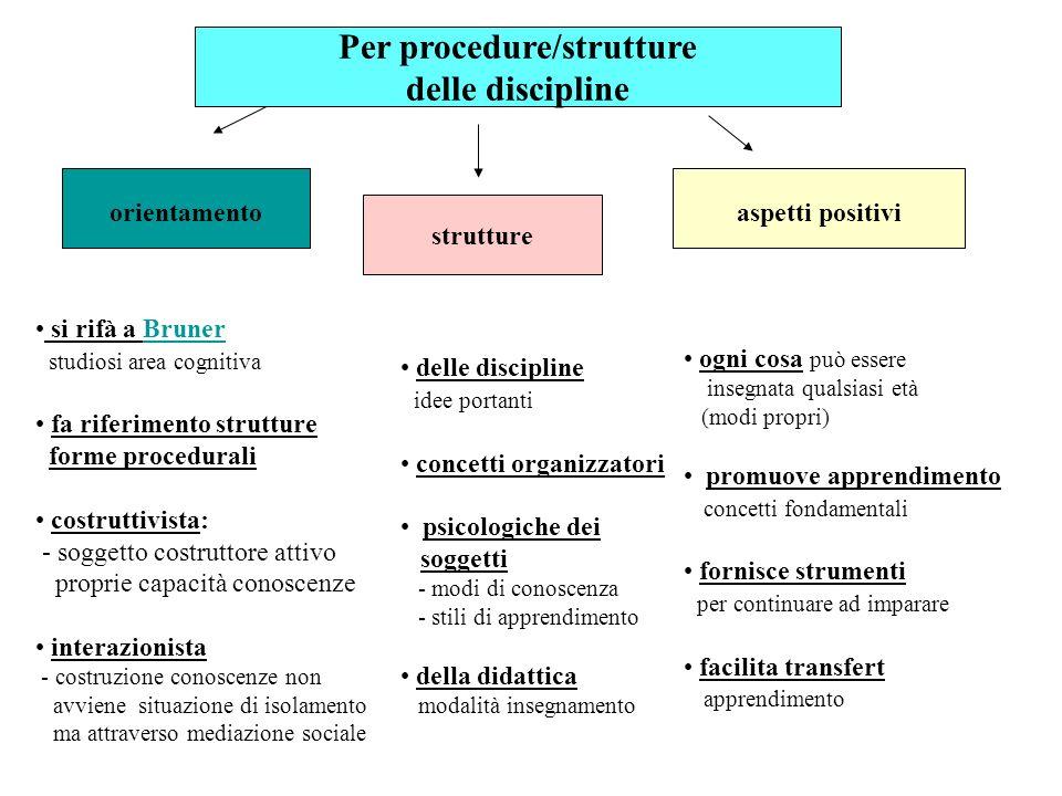 Per procedure/strutture delle discipline orientamento si rifà a BrunerBruner studiosi area cognitiva fa riferimento strutture forme procedurali costru