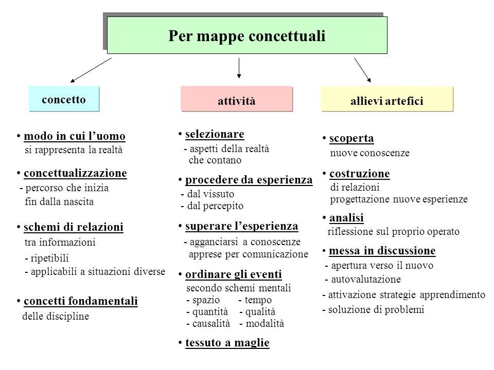 Per mappe concettuali concetto attivitàallievi artefici modo in cui luomo si rappresenta la realtà concettualizzazione - percorso che inizia fin dalla