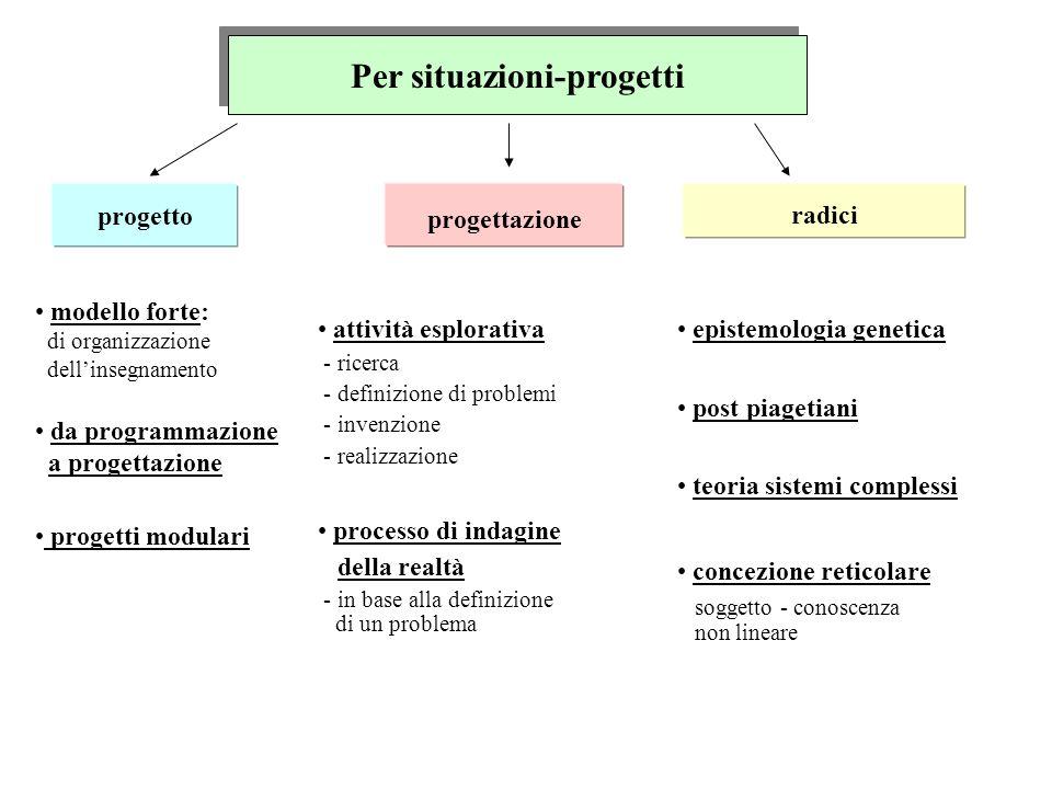 Per situazioni-progetti progetto progettazione radici modello forte: di organizzazione dellinsegnamento da programmazione a progettazione progetti mod