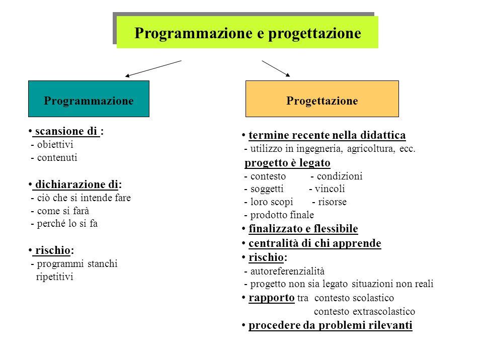 ProgrammazioneProgettazione scansione di : - obiettivi - contenuti dichiarazione di: - ciò che si intende fare - come si farà - perché lo si fa rischi