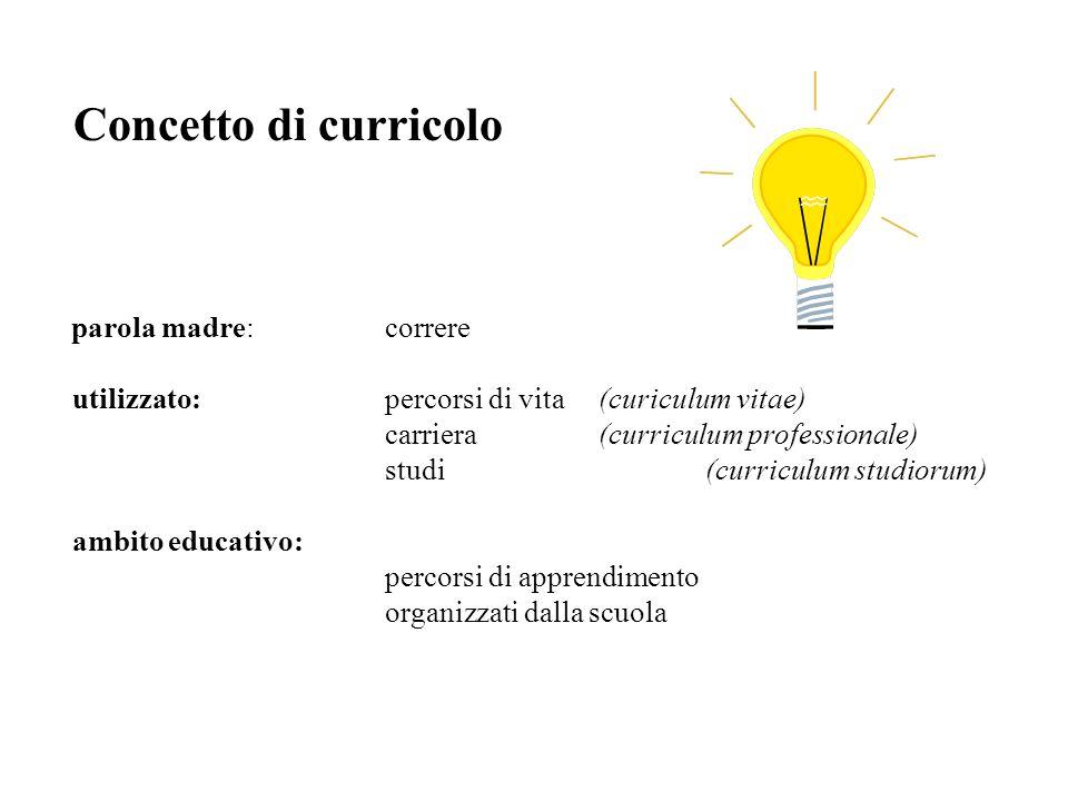 Concetto di curricolo parola madre: correre utilizzato: percorsi di vita (curiculum vitae) carriera (curriculum professionale) studi (curriculum studi