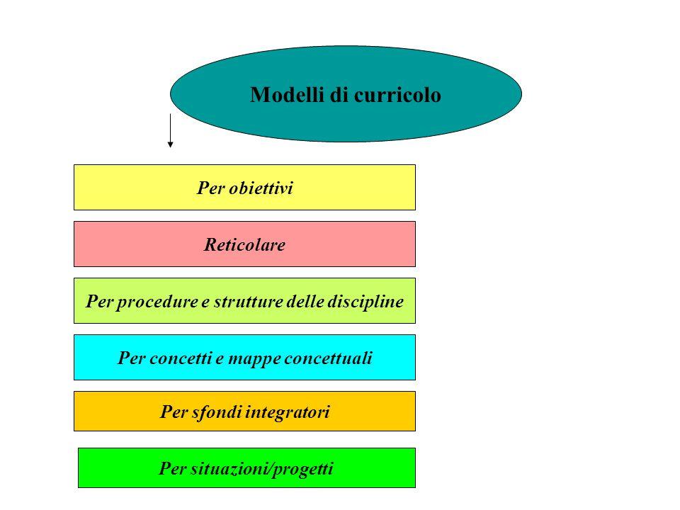Modelli di curricolo Per obiettivi Reticolare Per procedure e strutture delle discipline Per concetti e mappe concettuali Per sfondi integratori Per s