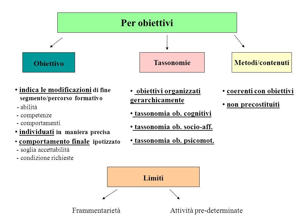 Per obiettivi Obiettivo TassonomieMetodi/contenuti indica le modificazioni di fine segmento/percorso formativo - abilità - competenze - comportamenti