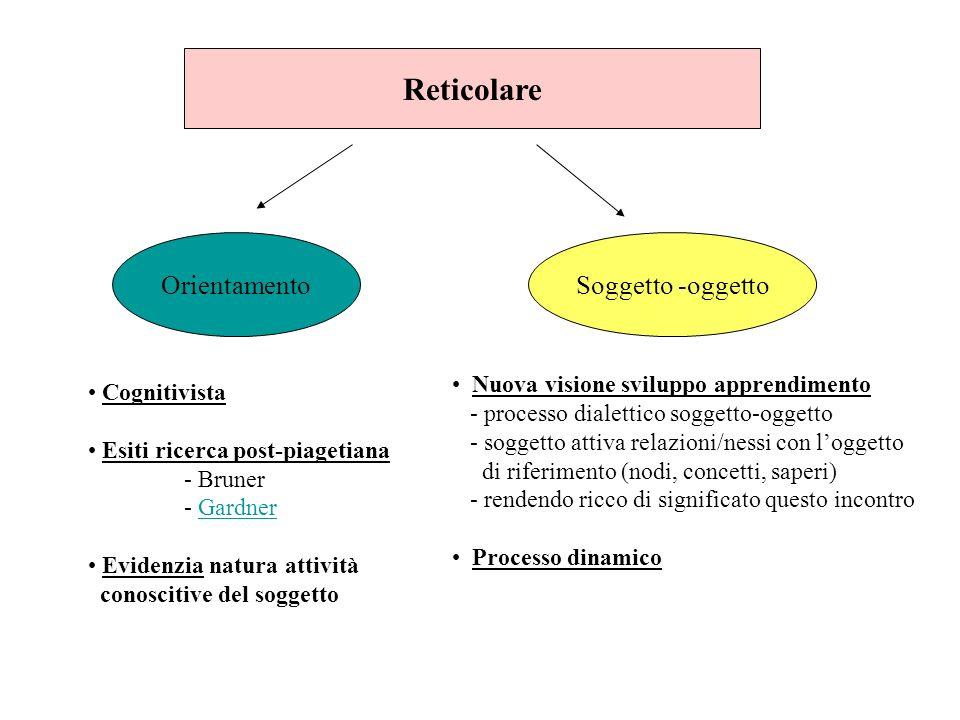 Reticolare OrientamentoSoggetto -oggetto Cognitivista Esiti ricerca post-piagetiana - Bruner - GardnerGardner Evidenzia natura attività conoscitive de