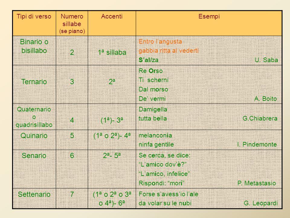 Tipi di versoNumero sillabe (se piano) AccentiEsempi Binario o bisillabo 21ª sillaba Entro langusta gabbia ritta al vederti Sal/za U.