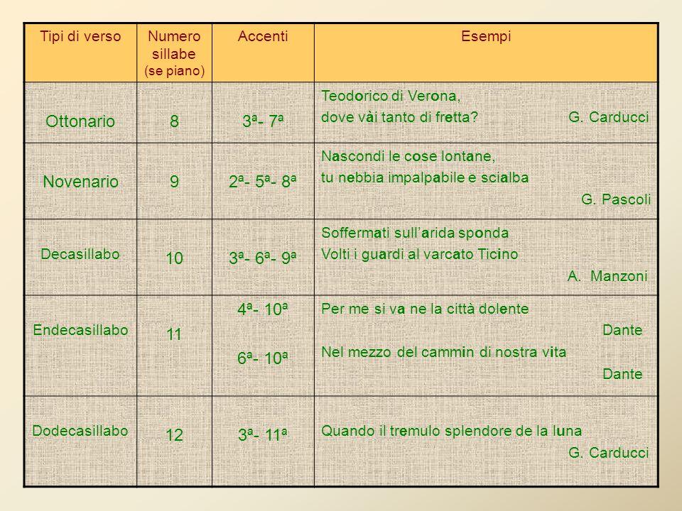 Tipi di versoNumero sillabe (se piano) AccentiEsempi Ottonario83ª- 7ª Teodorico di Verona, dove vài tanto di fretta.