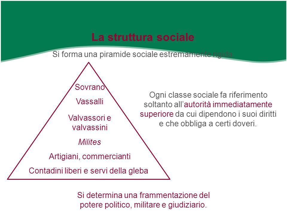 Sovrano La struttura sociale Si forma una piramide sociale estremamente rigida. Ogni classe sociale fa riferimento soltanto allautorità immediatamente