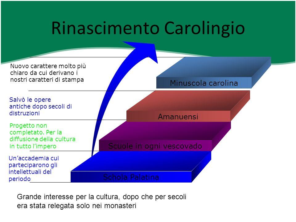 Rinascimento Carolingio Minuscola carolina Schola Palatina Unaccademia cui parteciparono gli intellettuali del periodo Scuole in ogni vescovado Proget