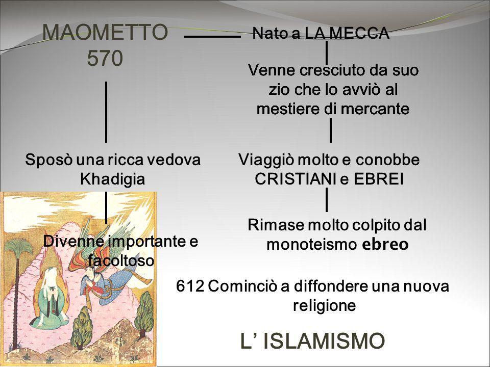 Inizialmente fu seguito solo dai suoi familiari poi la nuova religione si diffuse soprattutto tra i giovani I ricchi mercanti meccani videro in Maometto un pericolo Maometto venne perseguitato Si allontana da La Mecca 622 EGÌRA Si trasferisce a Medina Molte persone si convertono a questa nuova religione 630 ritorno a La Mecca 632 morte di Maometto