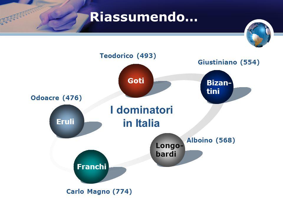 Riassumendo… Eruli Goti Bizan- tini Longo- bardi Franchi I dominatori in Italia Odoacre (476) Teodorico (493) Giustiniano (554) Alboino (568) Carlo Ma