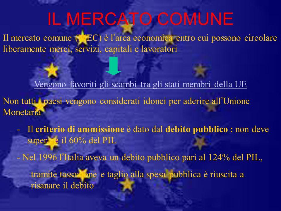 IL MERCATO COMUNE Il mercato comune (MEC) è larea economica entro cui possono circolare liberamente merci, servizi, capitali e lavoratori Vengono favo