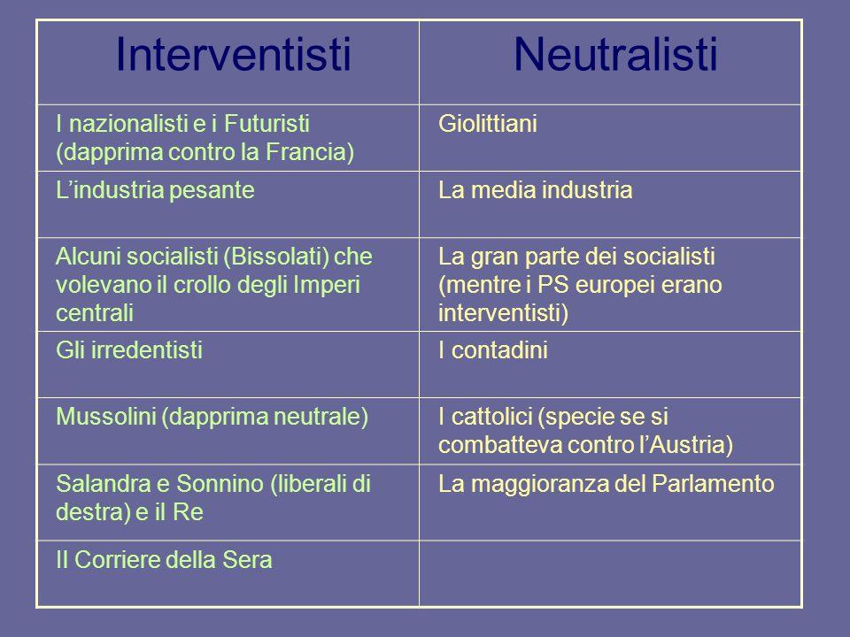 InterventistiNeutralisti I nazionalisti e i Futuristi (dapprima contro la Francia) Giolittiani Lindustria pesanteLa media industria Alcuni socialisti