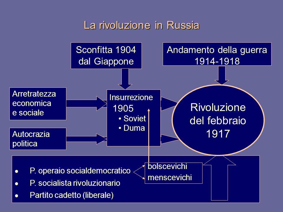 P. operaio socialdemocratico P. socialista rivoluzionario Partito cadetto (liberale) bolscevichi menscevichi La rivoluzione in Russia Arretratezza eco