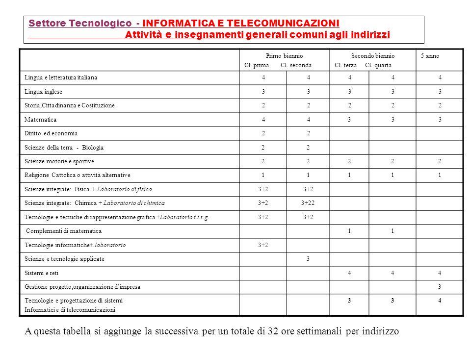 Settore Tecnologico - INFORMATICA E TELECOMUNICAZIONI Attività e insegnamenti generali comuni agli indirizzi Primo biennio Cl. prima Cl. seconda Secon