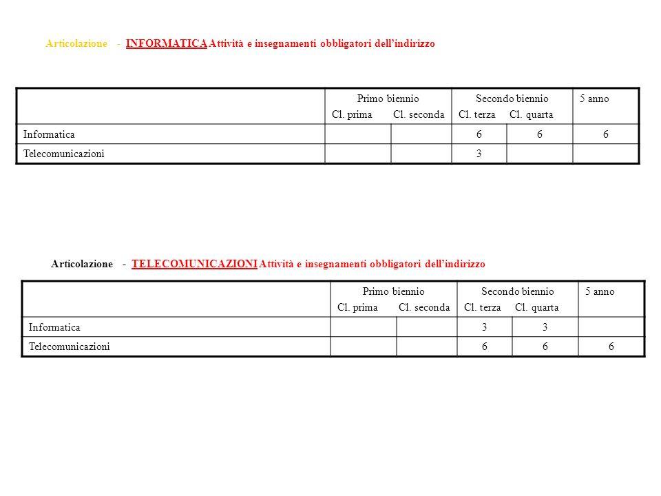 Primo biennio Cl. prima Cl. seconda Secondo biennio Cl. terza Cl. quarta 5 anno Informatica666 Telecomunicazioni3 Articolazione - INFORMATICA Attività