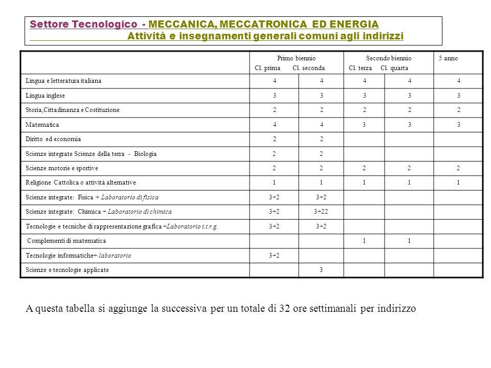 Settore Tecnologico - MECCANICA, MECCATRONICA ED ENERGIA Attività e insegnamenti generali comuni agli indirizzi Primo biennio Cl. prima Cl. seconda Se