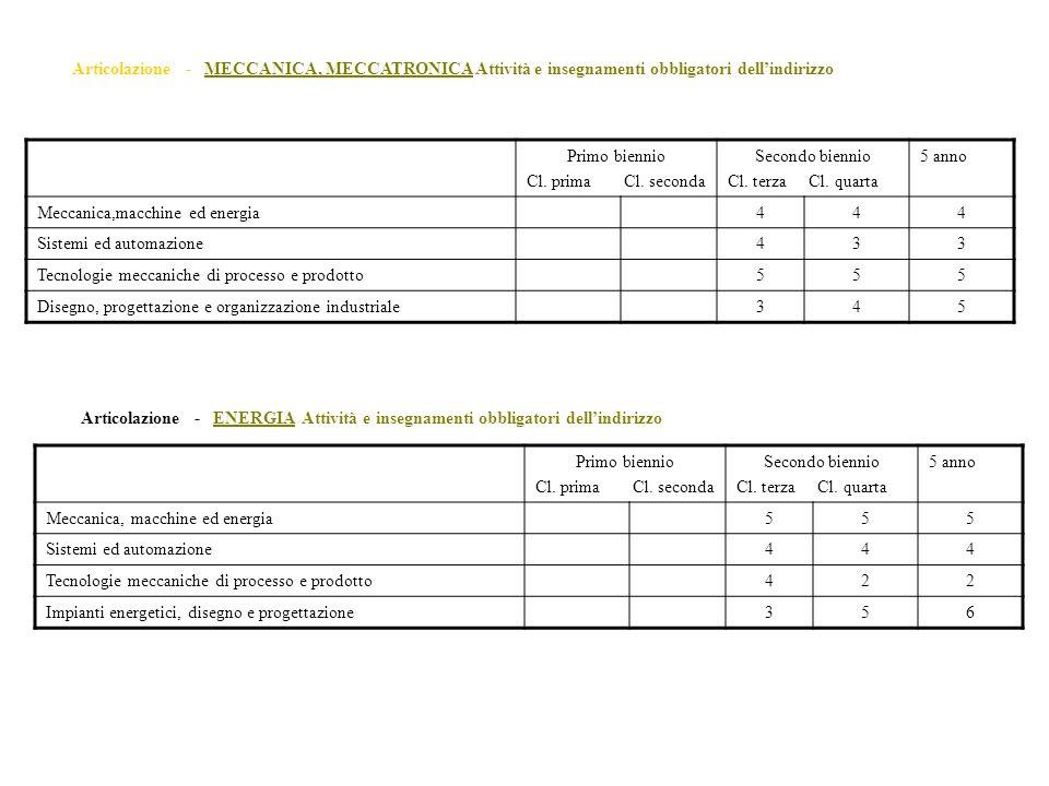 Primo biennio Cl. prima Cl. seconda Secondo biennio Cl. terza Cl. quarta 5 anno Meccanica,macchine ed energia444 Sistemi ed automazione433 Tecnologie